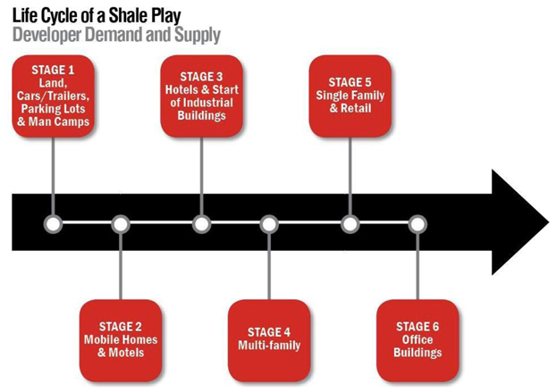 Shale-Chart